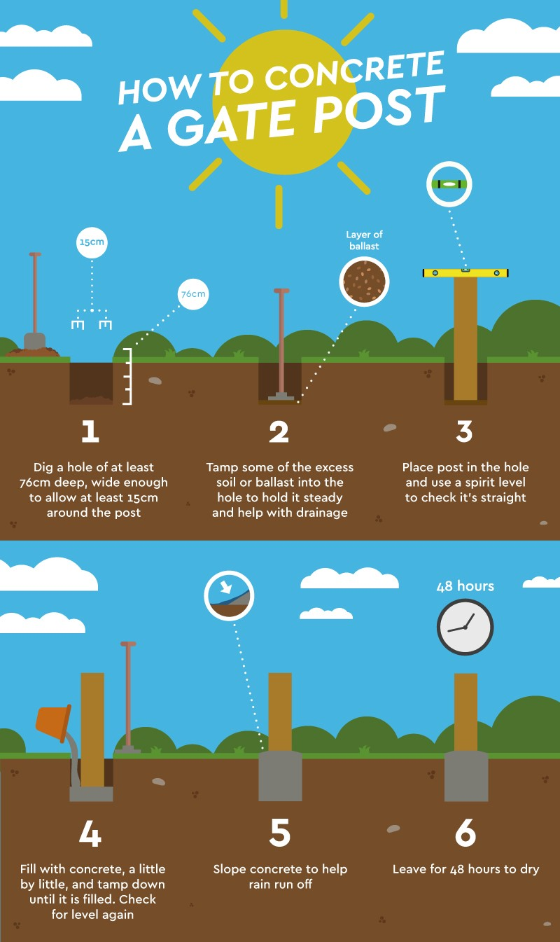 Infographic - step by step guide to concreting in a gate post